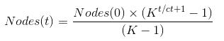 Virality Formula