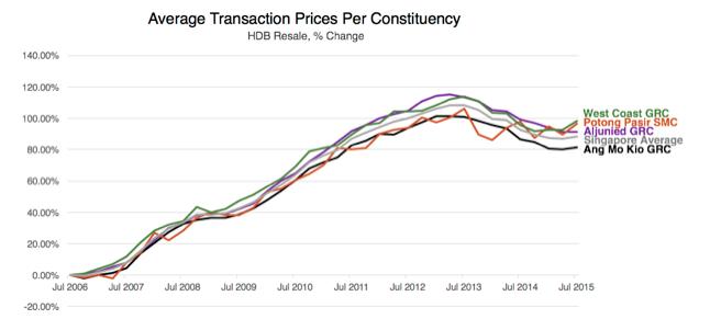 GRC Graph detailing Average Transaction Prices per Constituency (HDB, percentage change)