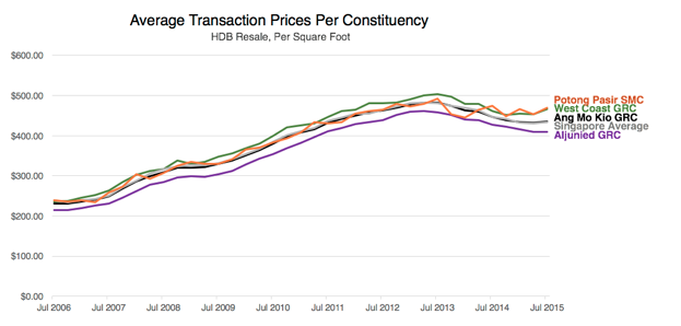 GRC Graph detailing Average Transaction Prices per Constituency (HDB, per square feet)