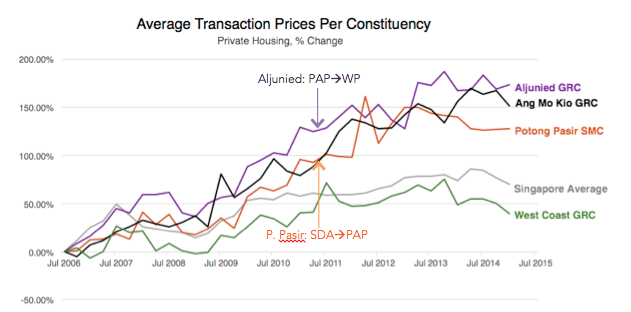 Graph depicting Average Transaction Prices per Constituency (Private Housing, percentage change) GRC