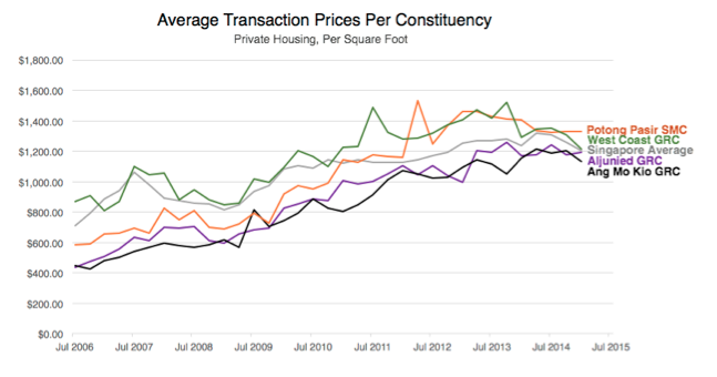 GRC Graph detailing the Average Transaction Prices per Constituency (Private Housing, per square feet)