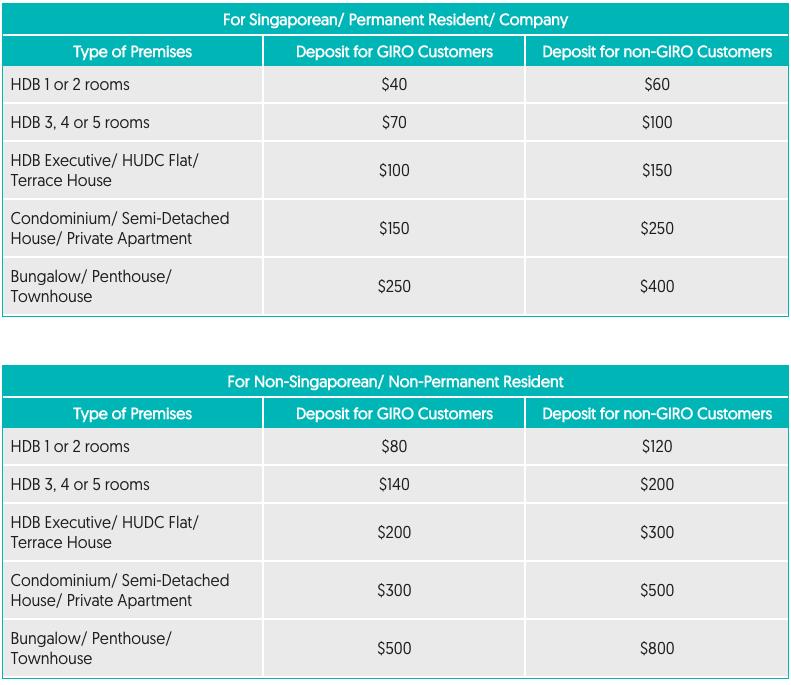 SP Services Utilities Security Deposit Chart