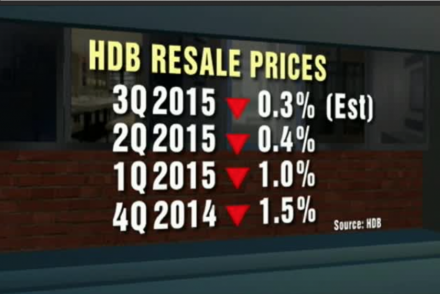 HDB Resale Prices 2014 4Q to 2015 3Q