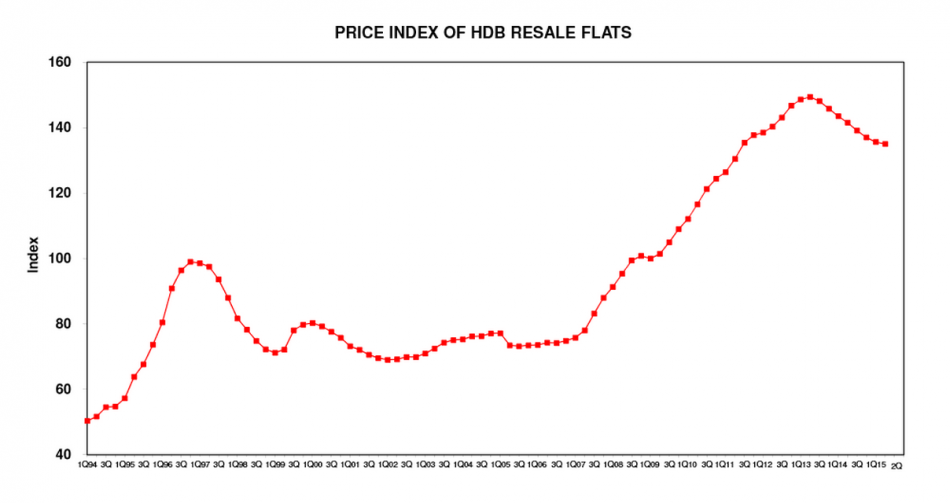 Property Price Index of HDB Flats from 1994 to 2015