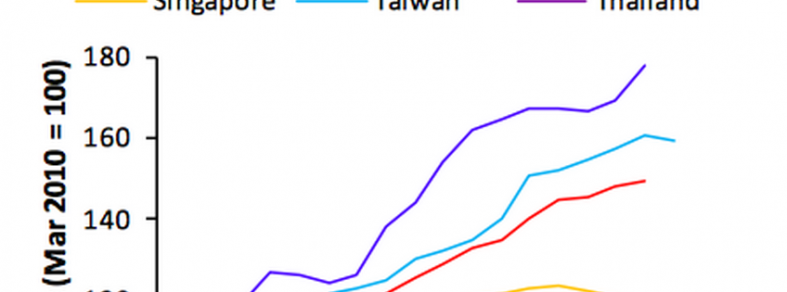 Property Price Index Selected Asian Economies 2014 Q3