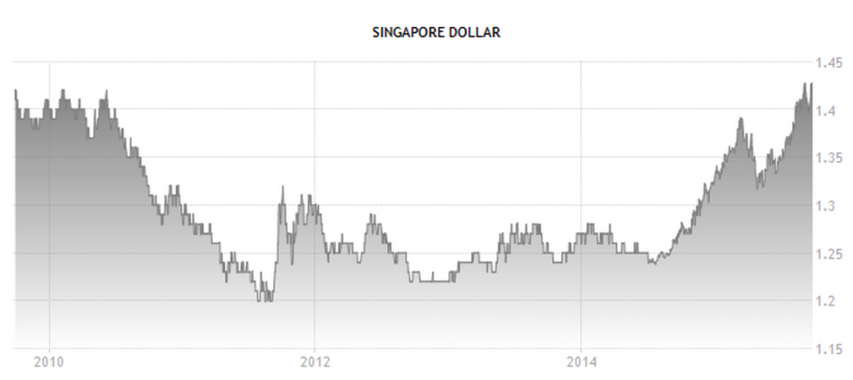 Singapore Dollar from 2010 to 2014