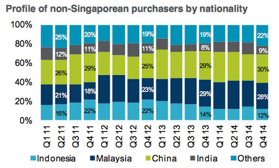 Profile of Singaporean Property Purchases by Nationality 2011 to 2014 Q4