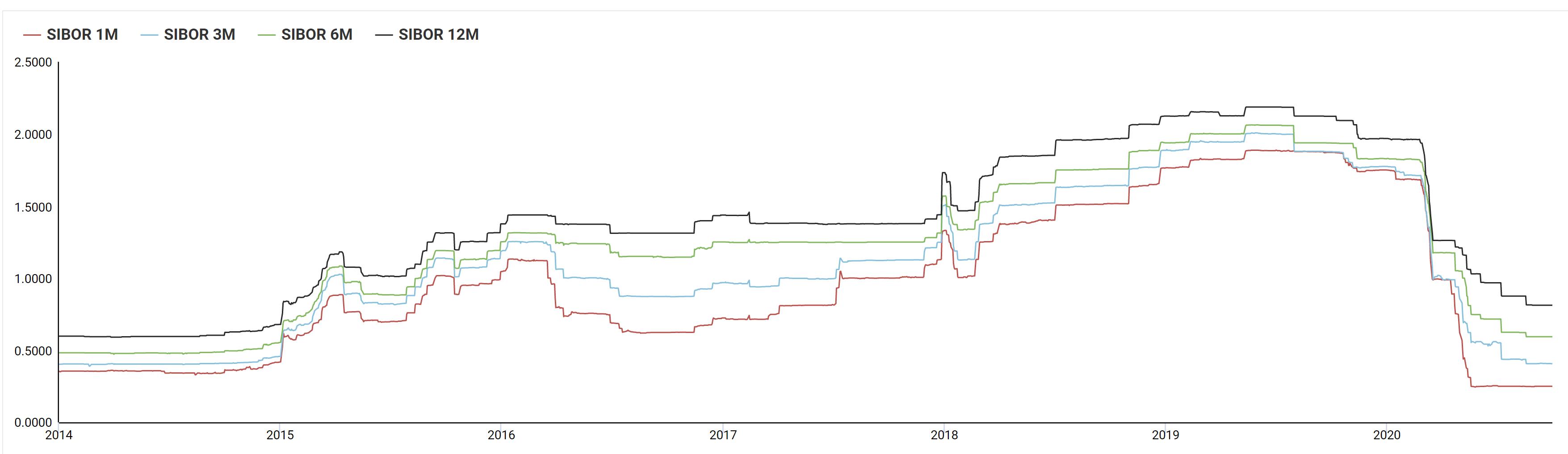 sibor rate singapore chart sep 2020