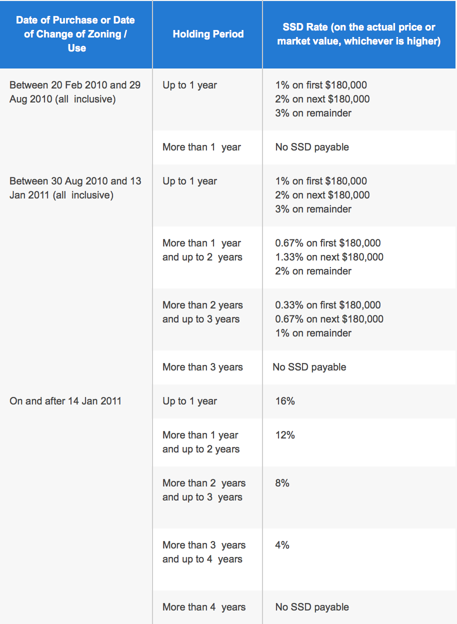 ssd rate | upgrading from an hdb to a condo