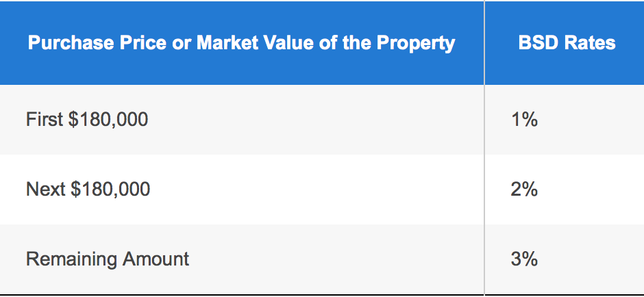 purchase price or market value of property | upgrading from an hdb to a condo