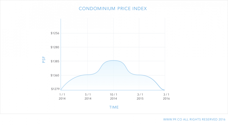 condominium price index graph | upgrading from an hdb to a condo