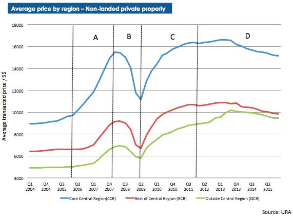 singapore property market recovery