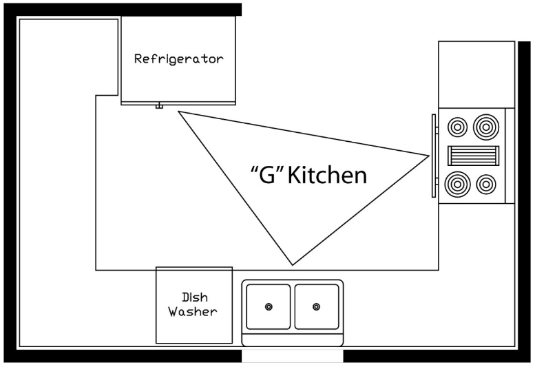 Work triangle kitchen layout for Perfect kitchen triangle