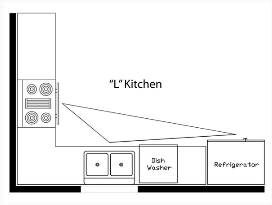 L Shaped Kitchen Work Triangle Layout