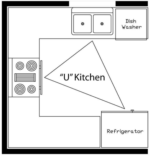 Kitchen Triangle understanding the kitchen work triangle