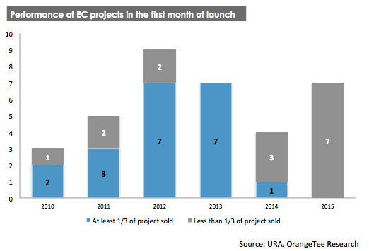 Graph representing the performance of EC projects in the 1st month of launch
