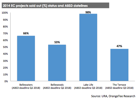 2014 EC projects sold out (%) status and ABSD datelines