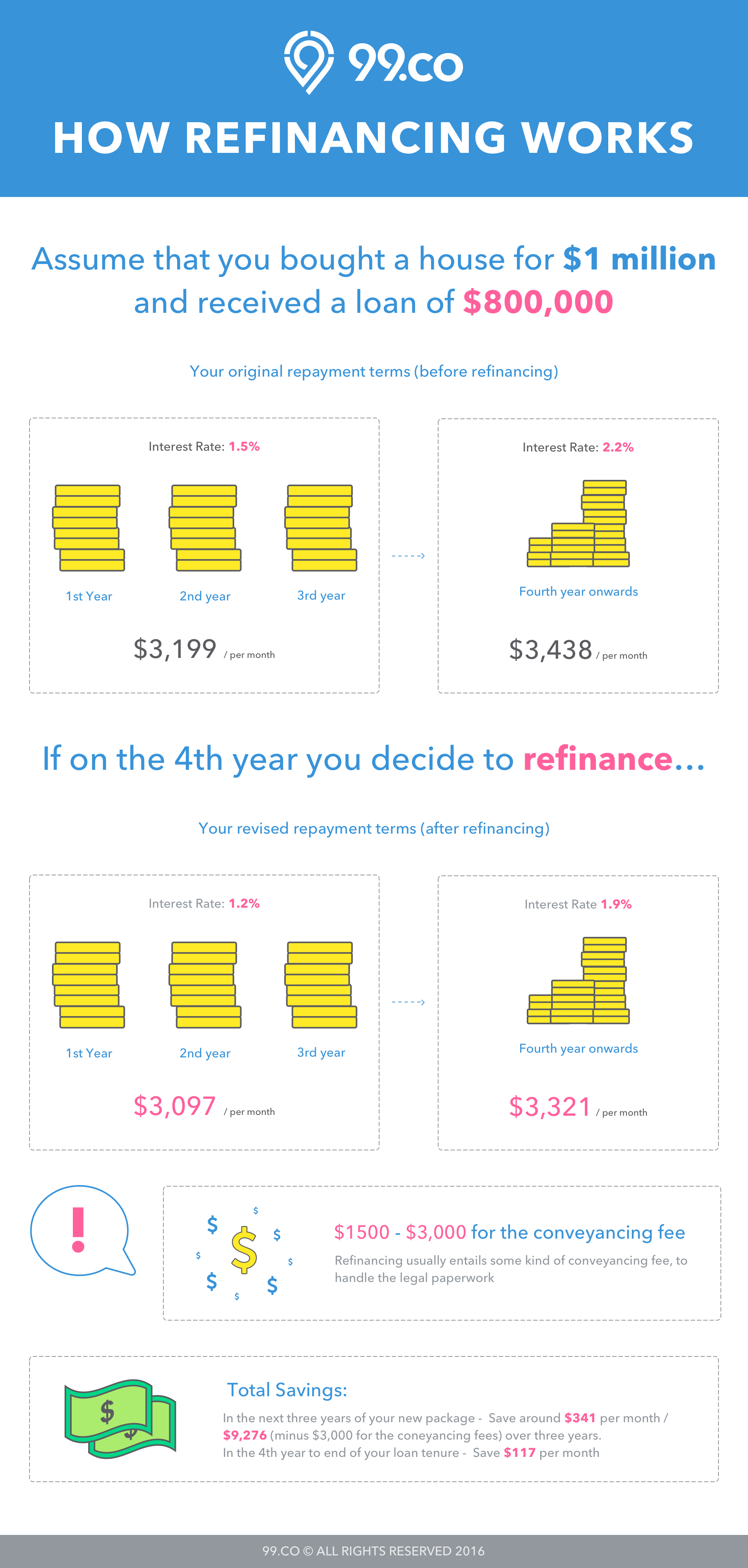 When and why should you do mortgage refinancing