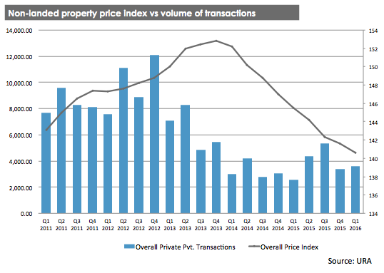 Non-landed property price index vs volume of transactions