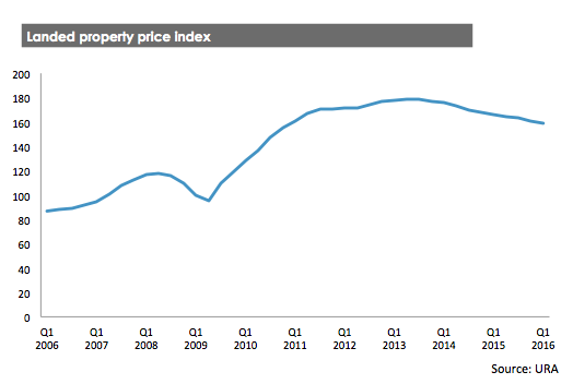 Landed property price index