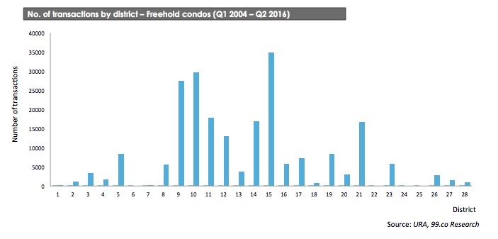 transactions by district - freehold