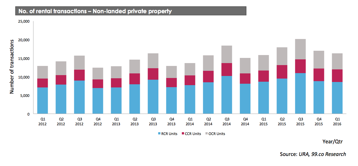 no of rental transactions for condos