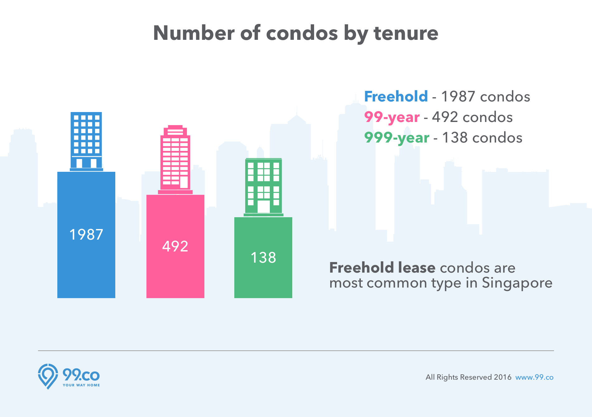 Number of condos by tenure