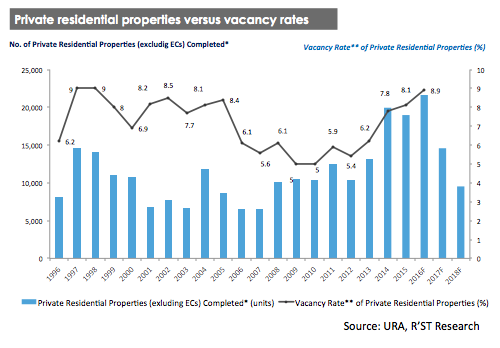 Private residential properties vs vacancy rates