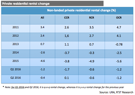 Private residential rental change