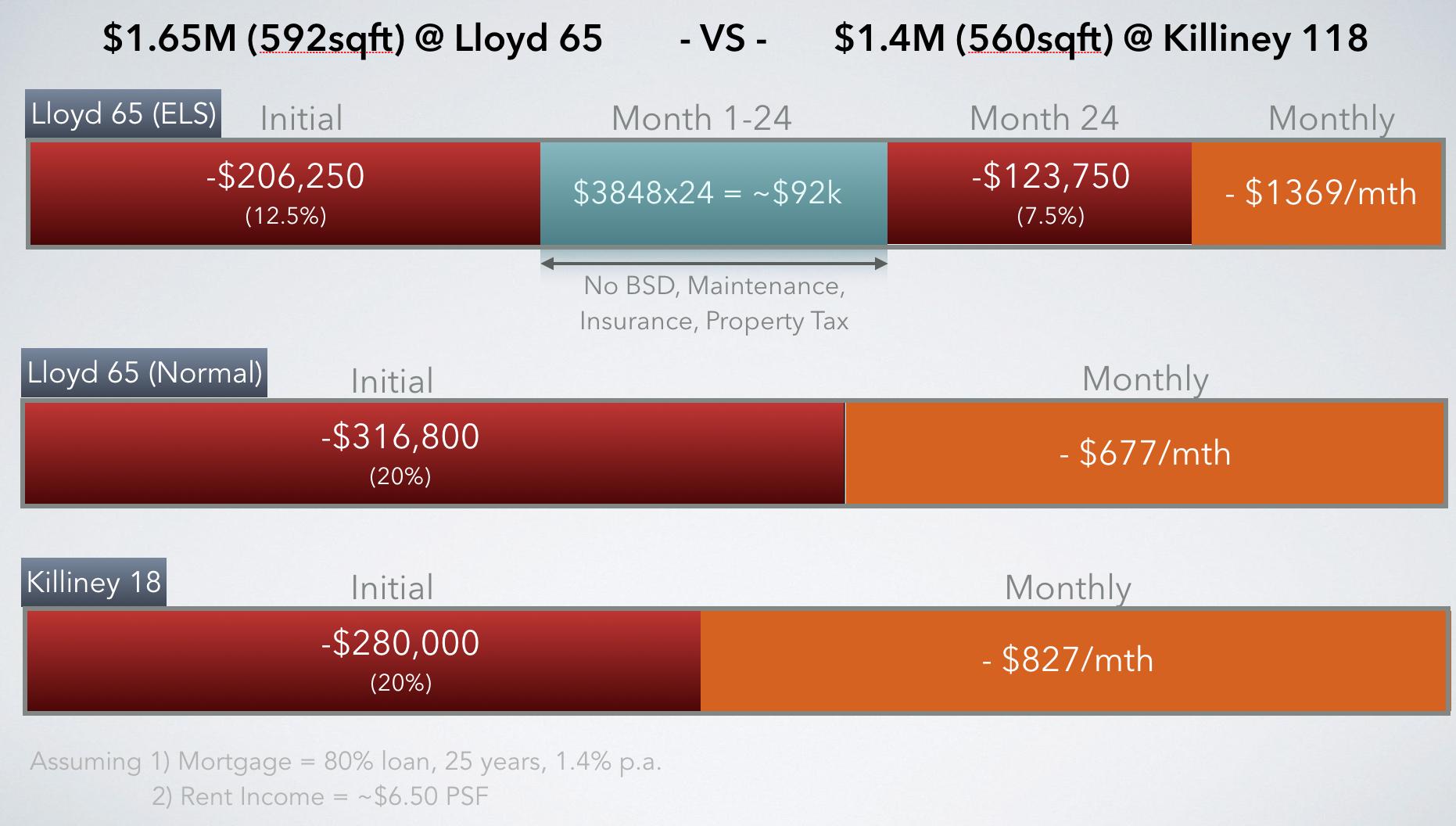 Lloyd 65 Experiential Leasing Scheme Comparison