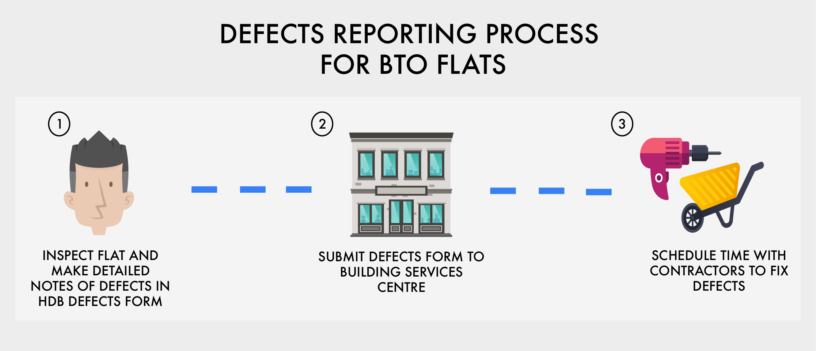bto-defects-process