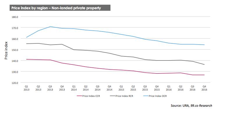 private-property-prices-region