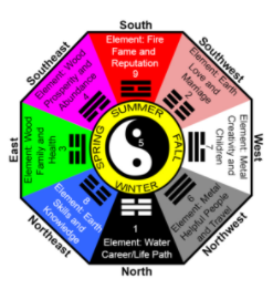 feng-shui-area-activation