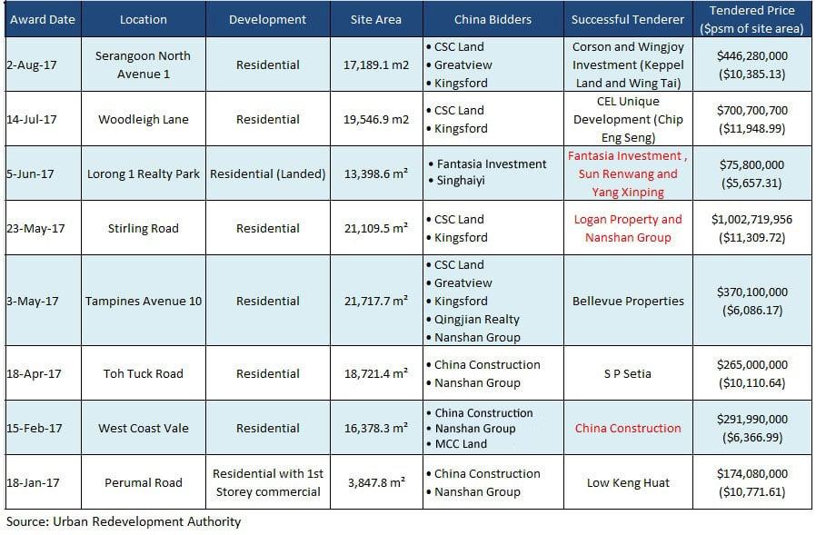 chinese developers bids