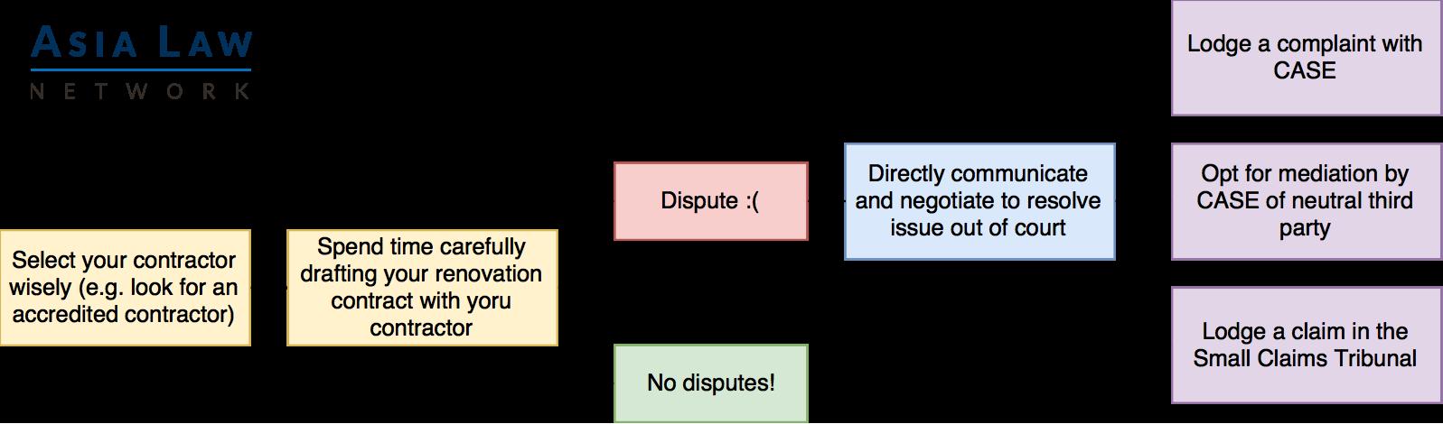 renovation disputes flow diagram