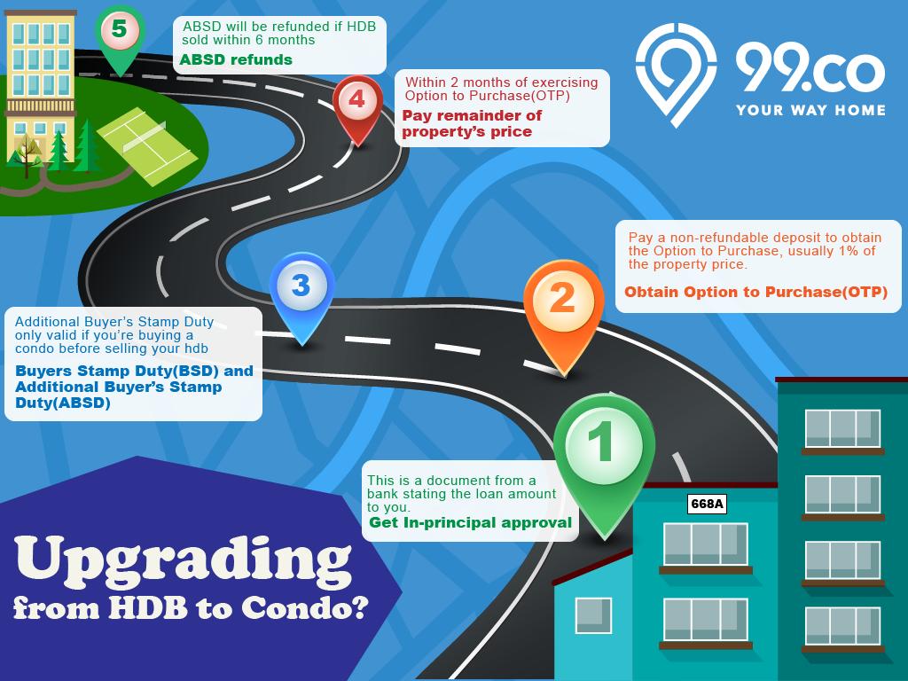 hdb flat to condo