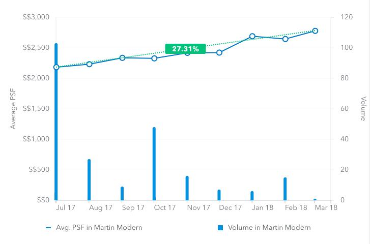 martin modern property data trend