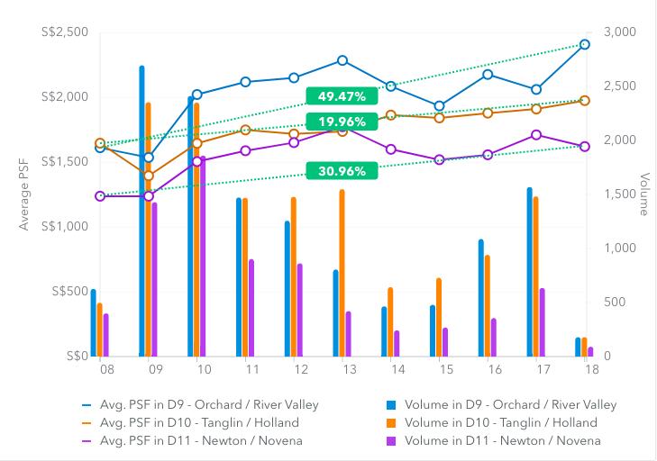 D9 D10 D11 property data trends