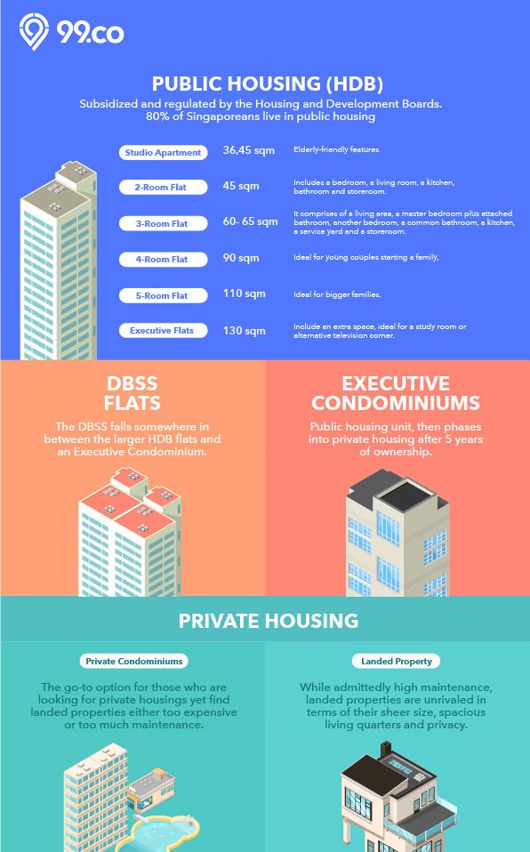 Property types