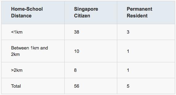 Singapore citizen primary school allocation priorities