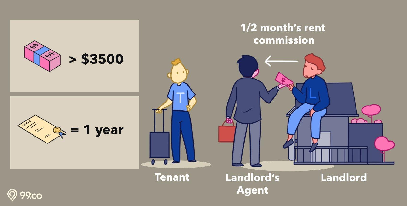 buyer agent landlord rent