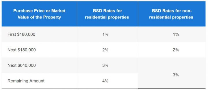 Stamp Duty For Property In Singapore What You Need To Know 99 Co