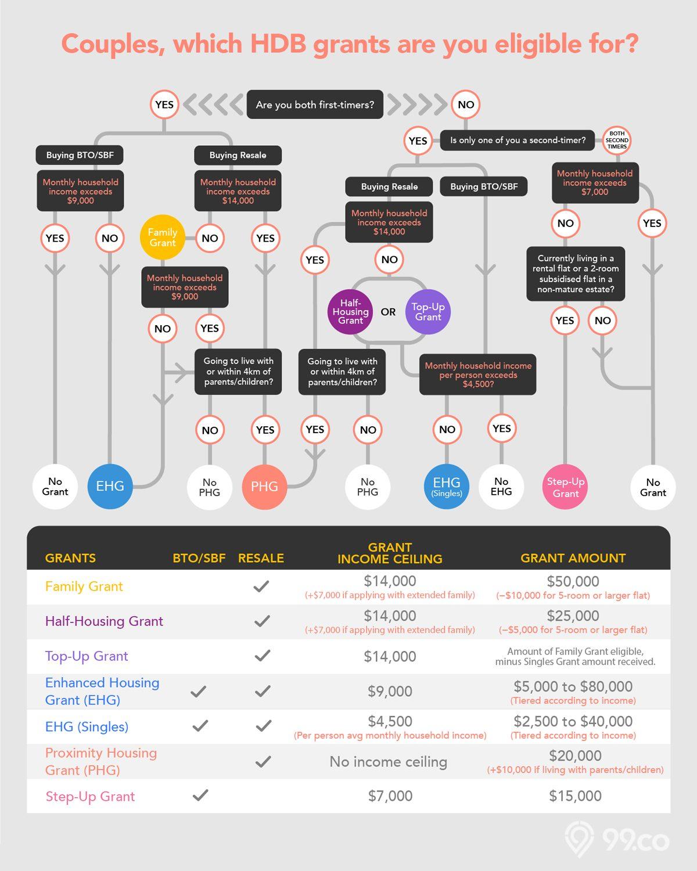 hdb bto grants cpf housing resale bto infographic