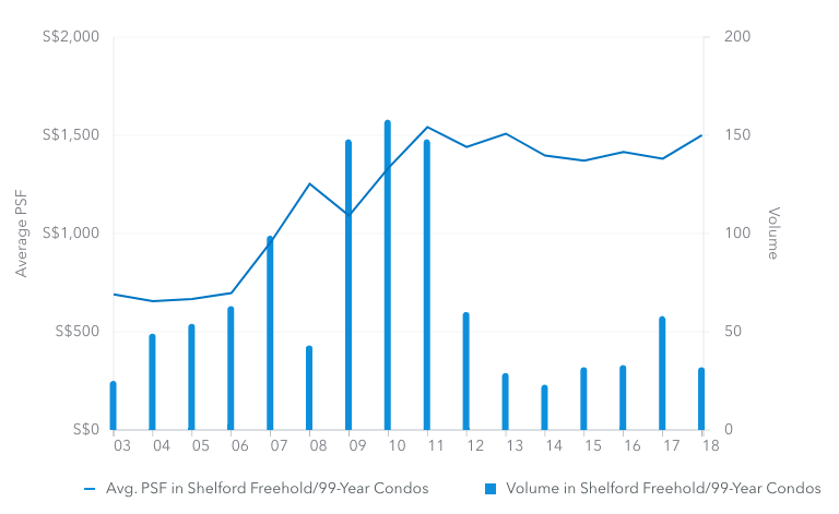 Shelford condo chart