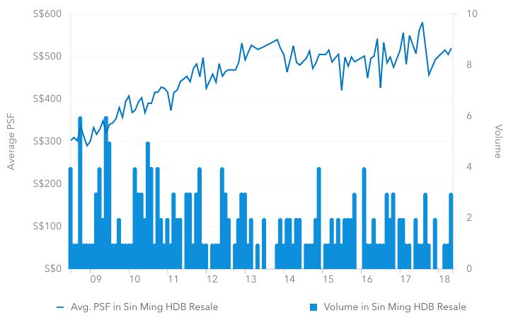 Sin Ming HDB Resale PSF Price Chart