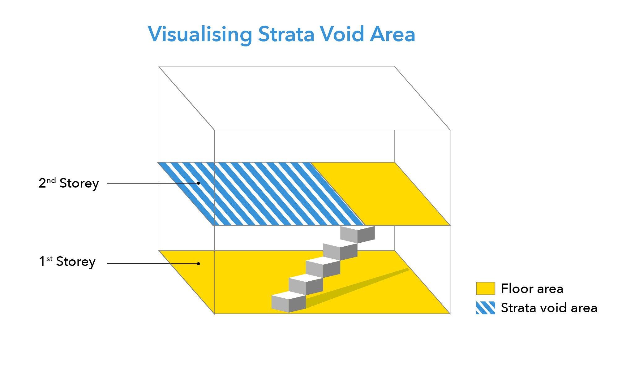 Strata-void-area-diagram