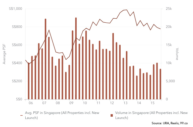 TSDR Effect on Property Average PSF Price Chart