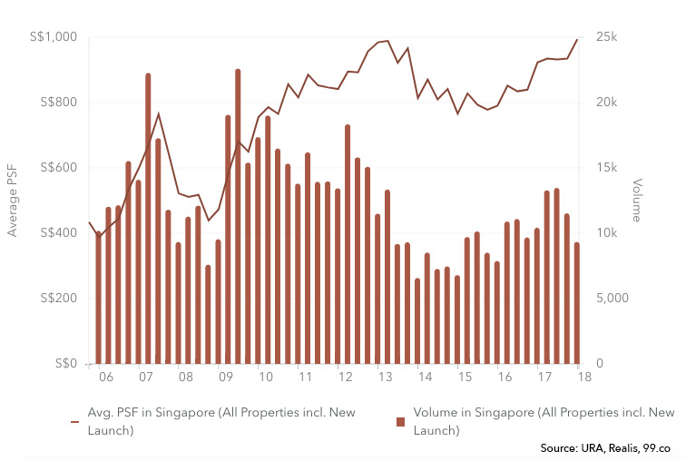 TDSR Singapore Cooling Measures 2006 to 2018 Chart