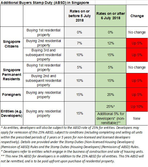 ABSD July 2018 Increase Property Singapore
