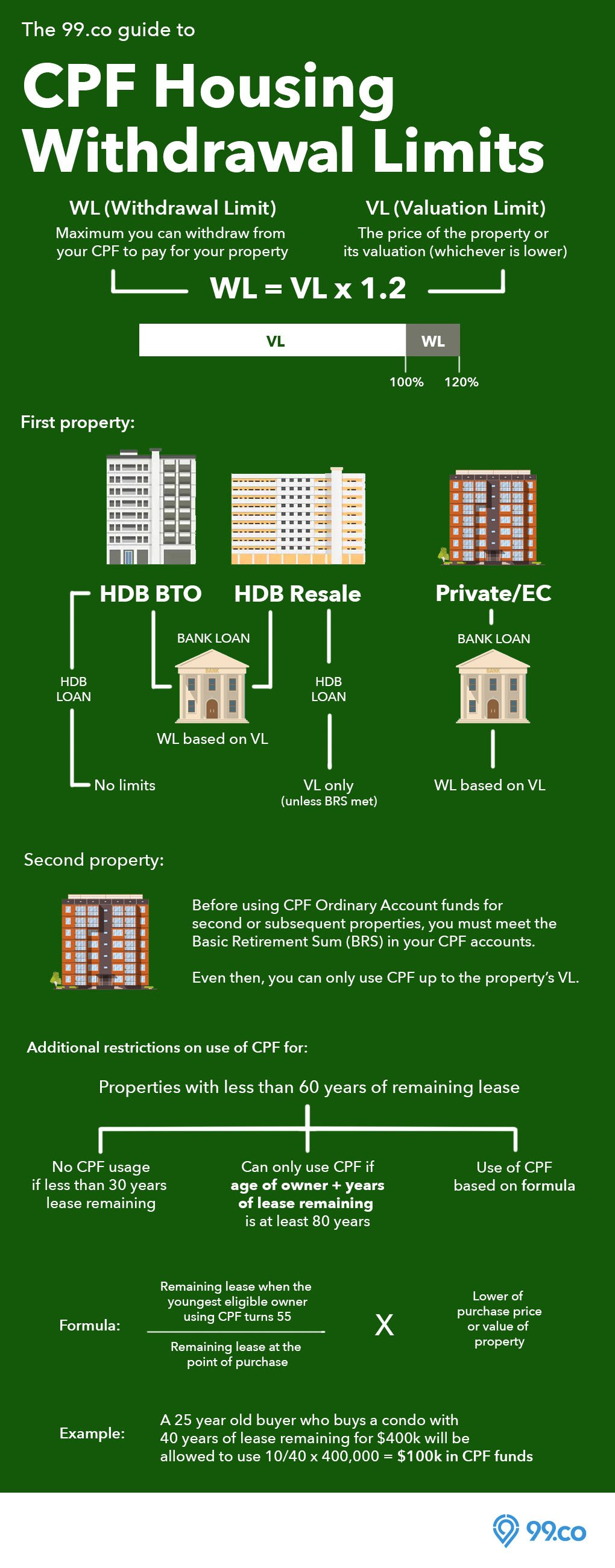 CPF Housing Withdrawal Limits Infographic